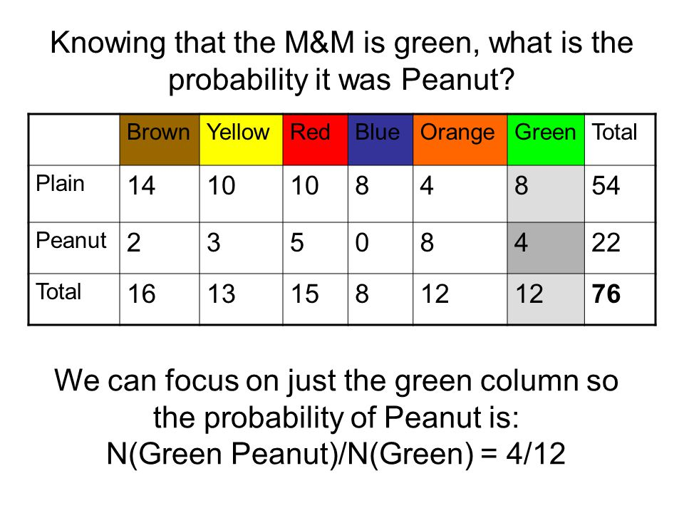 Knowing that the M&M is green, what is the probability it was Peanut