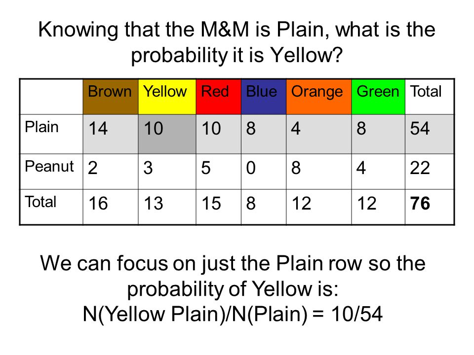 Knowing that the M&M is Plain, what is the probability it is Yellow