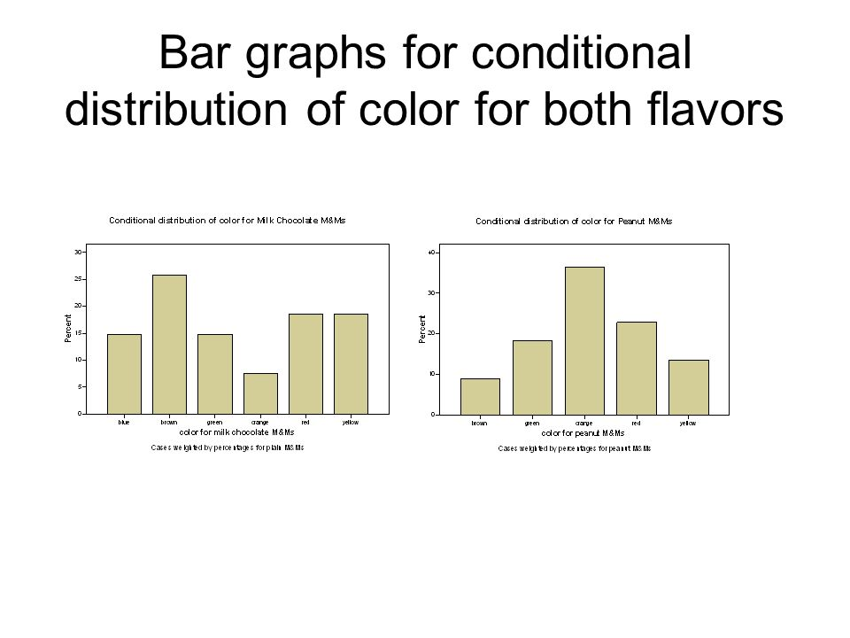 Bar graphs for conditional distribution of color for both flavors
