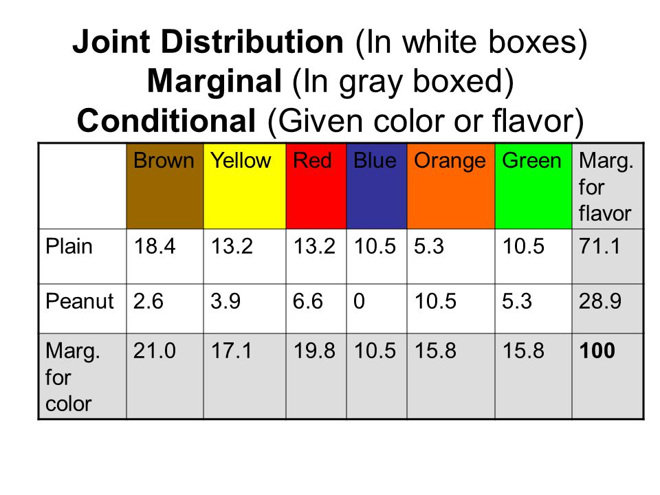 Joint Distribution (In white boxes) Marginal (In gray boxed) Conditional (Given color or flavor)