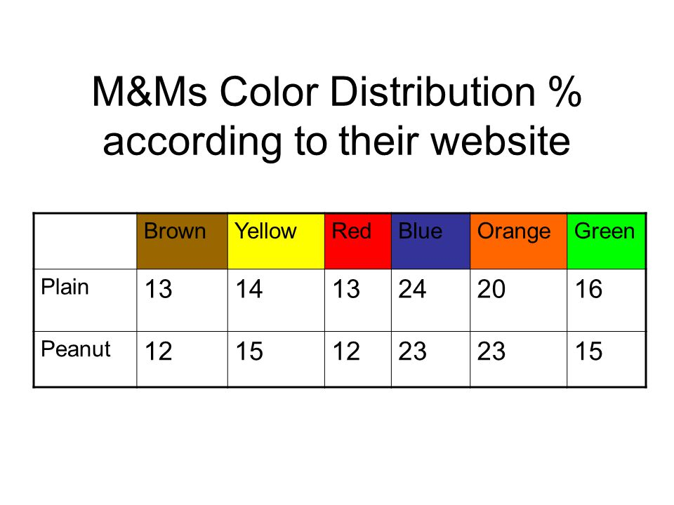 M&Ms Color Distribution % according to their website