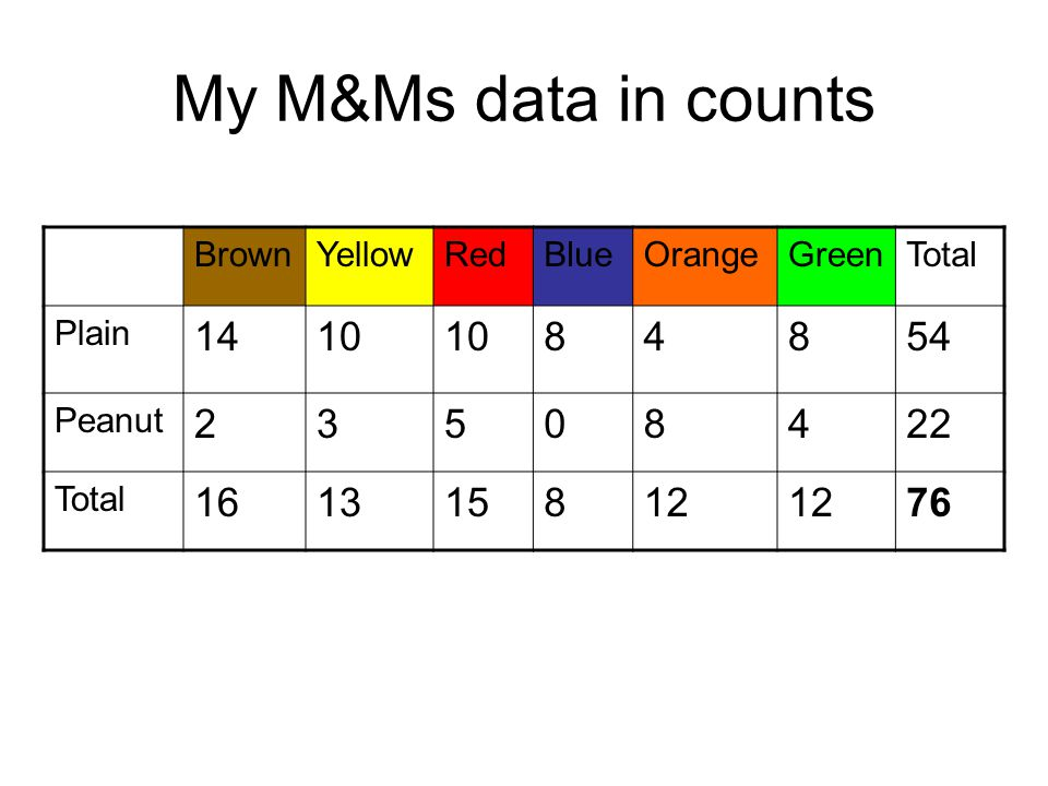 My M&Ms data in counts 14 10 8 4 54 2 3 5 22 16 13 15 12 76 Brown