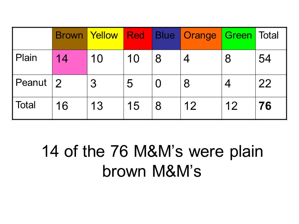 14 of the 76 M&M's were plain brown M&M's