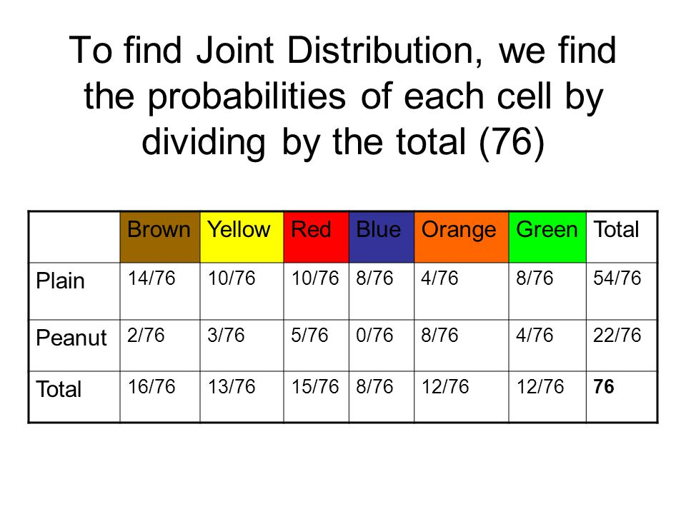 To find Joint Distribution, we find the probabilities of each cell by dividing by the total (76)