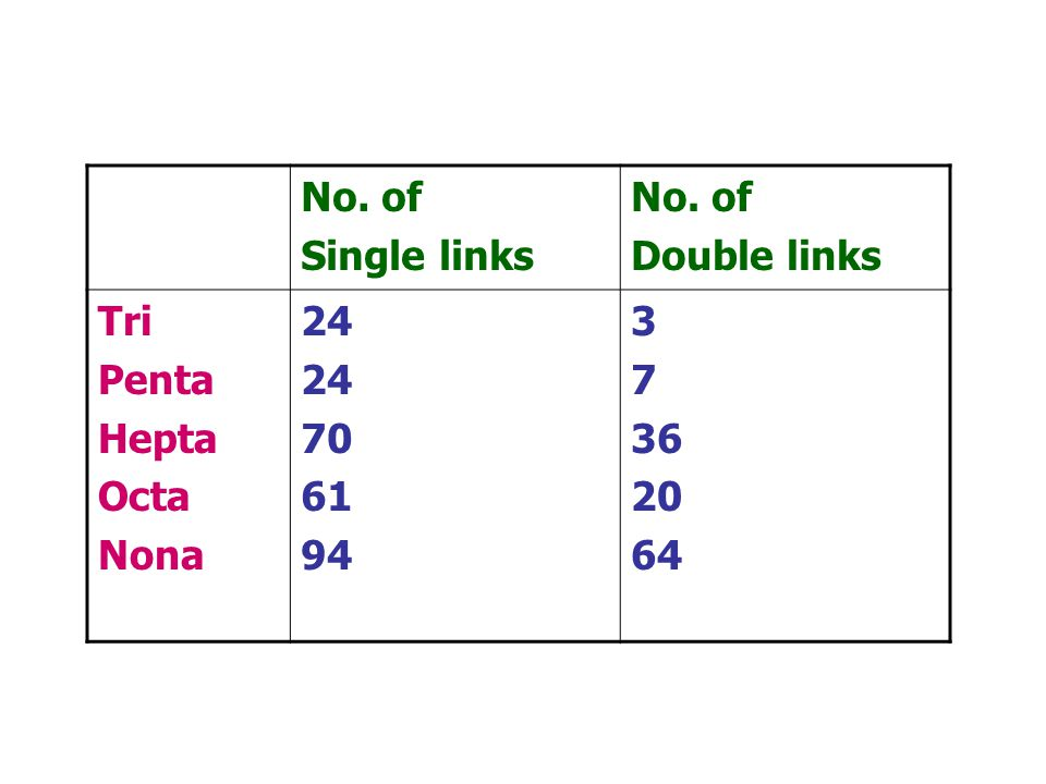 No. of Single links Double links Tri Penta Hepta Octa Nona 24 70 61 94 3 7 36 20 64