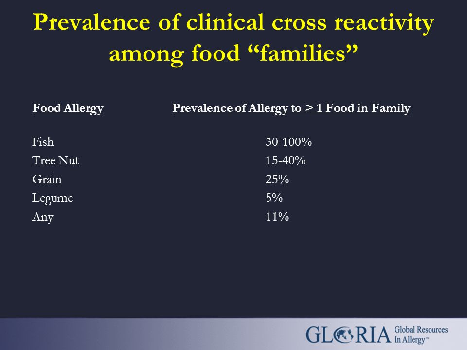 Prevalence of clinical cross reactivity among food families