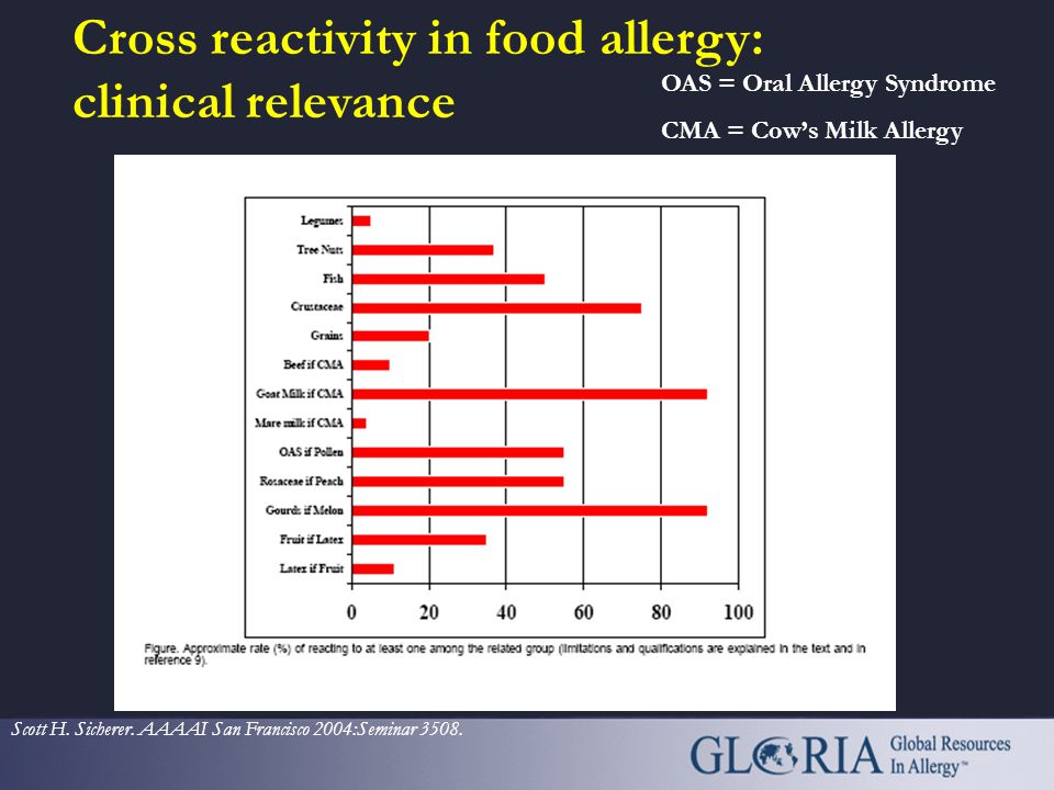 Cross reactivity in food allergy: clinical relevance