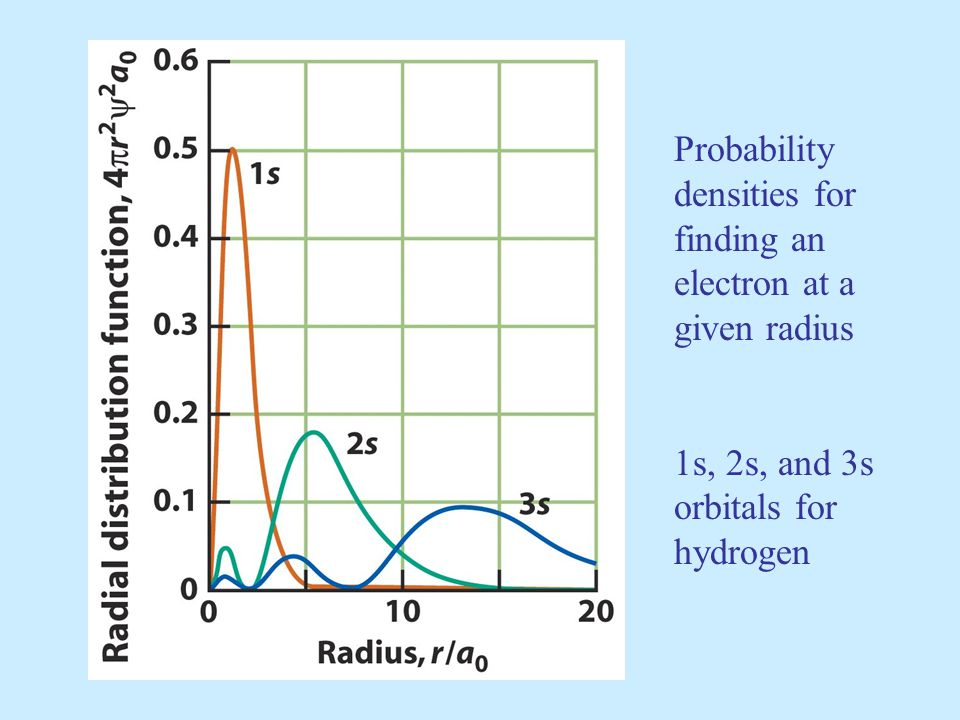 Probability densities for. finding an. electron at a. given radius. 1s, 2s, and 3s. orbitals for.