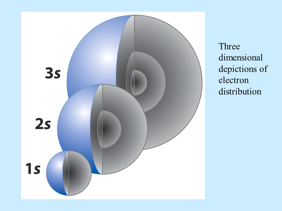 Three dimensional depictions of electron distribution
