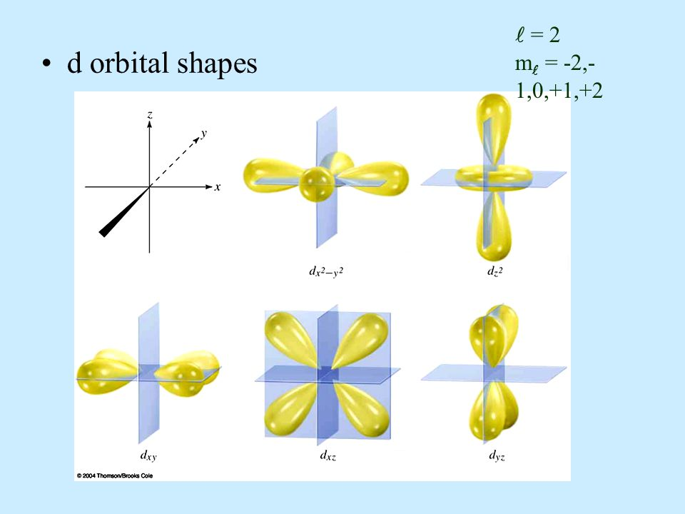  = 2 m = -2,-1,0,+1,+2 d orbital shapes