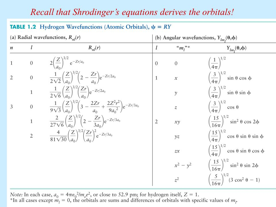 Recall that Shrodinger's equations derives the orbitals!