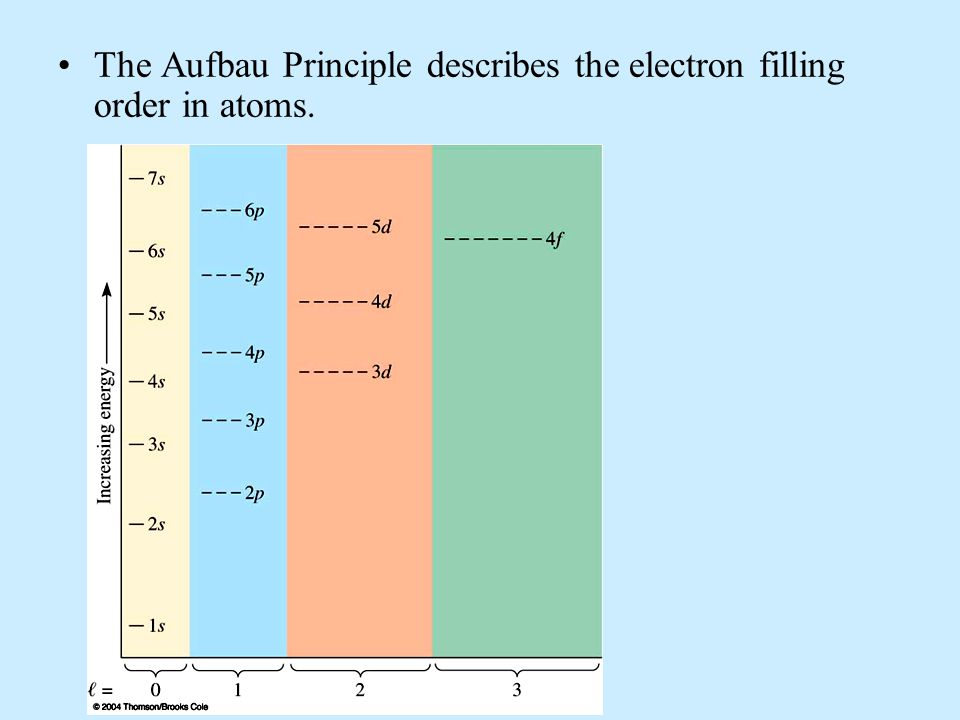 The Aufbau Principle describes the electron filling order in atoms.