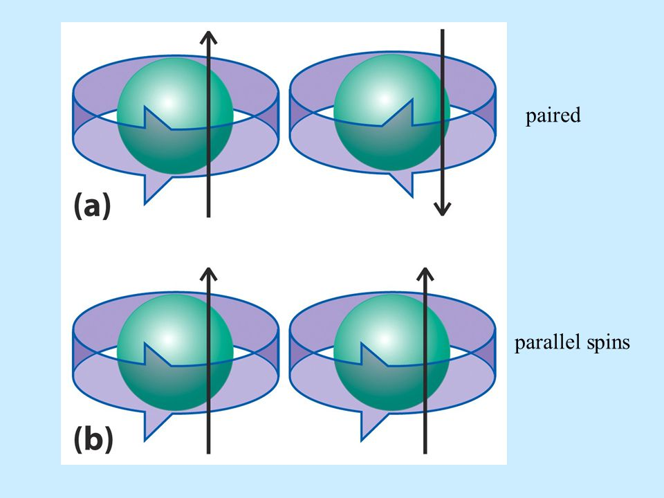 paired parallel spins