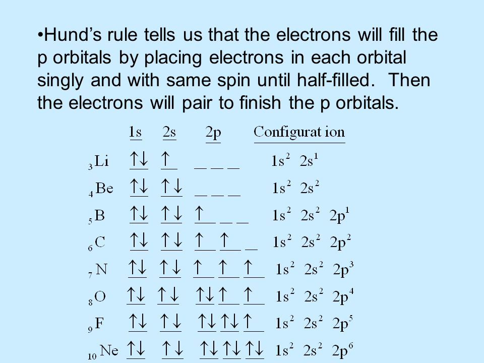 Hund's rule tells us that the electrons will fill the
