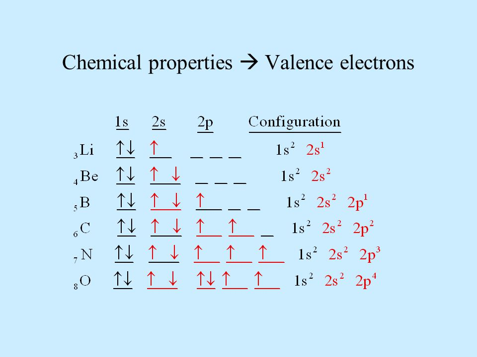 Chemical properties  Valence electrons
