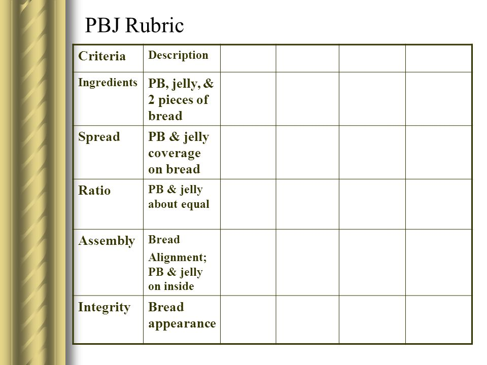 PBJ Rubric Criteria PB, jelly, & 2 pieces of bread Spread