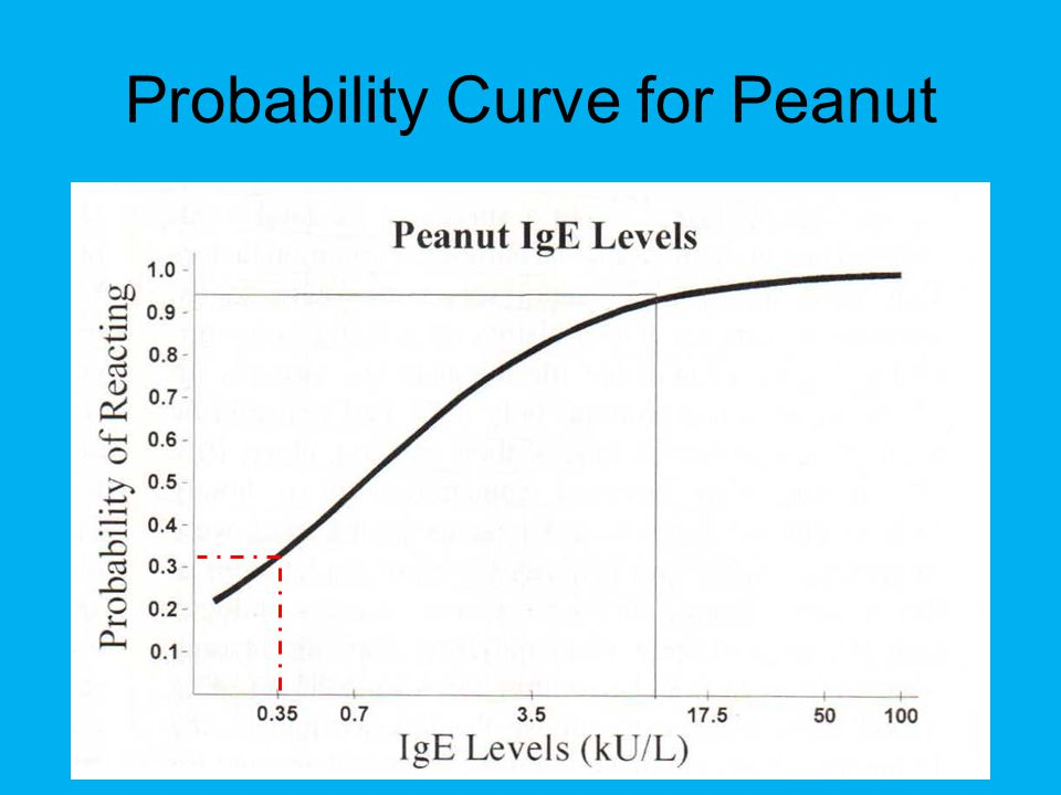 Probability Curve for Peanut