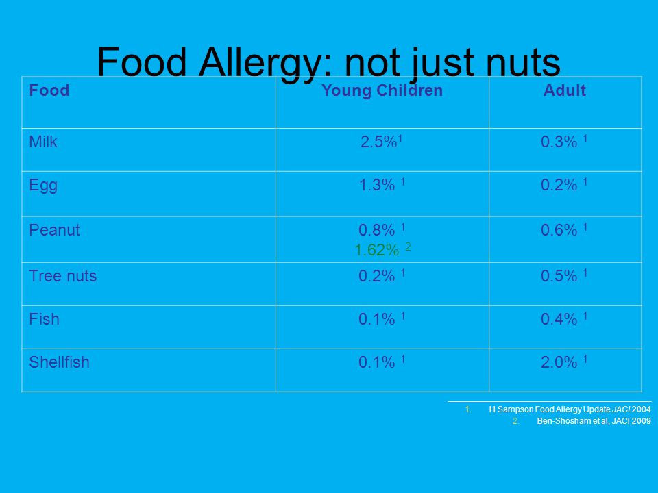 Food Allergy: not just nuts