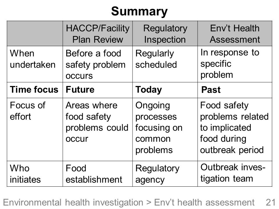Summary HACCP/Facility Plan Review Regulatory Inspection