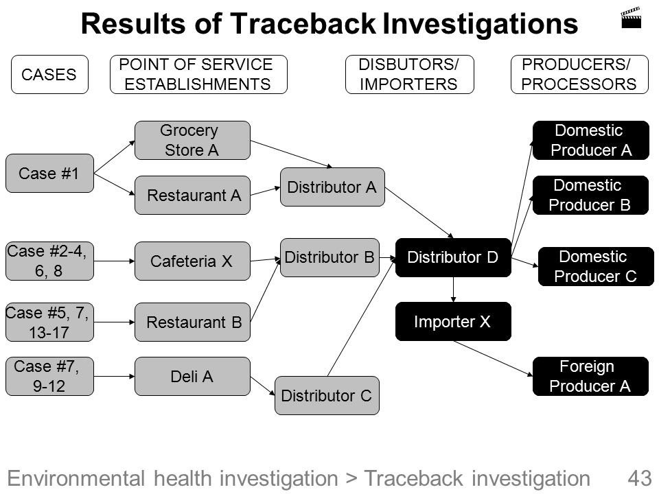 Results of Traceback Investigations