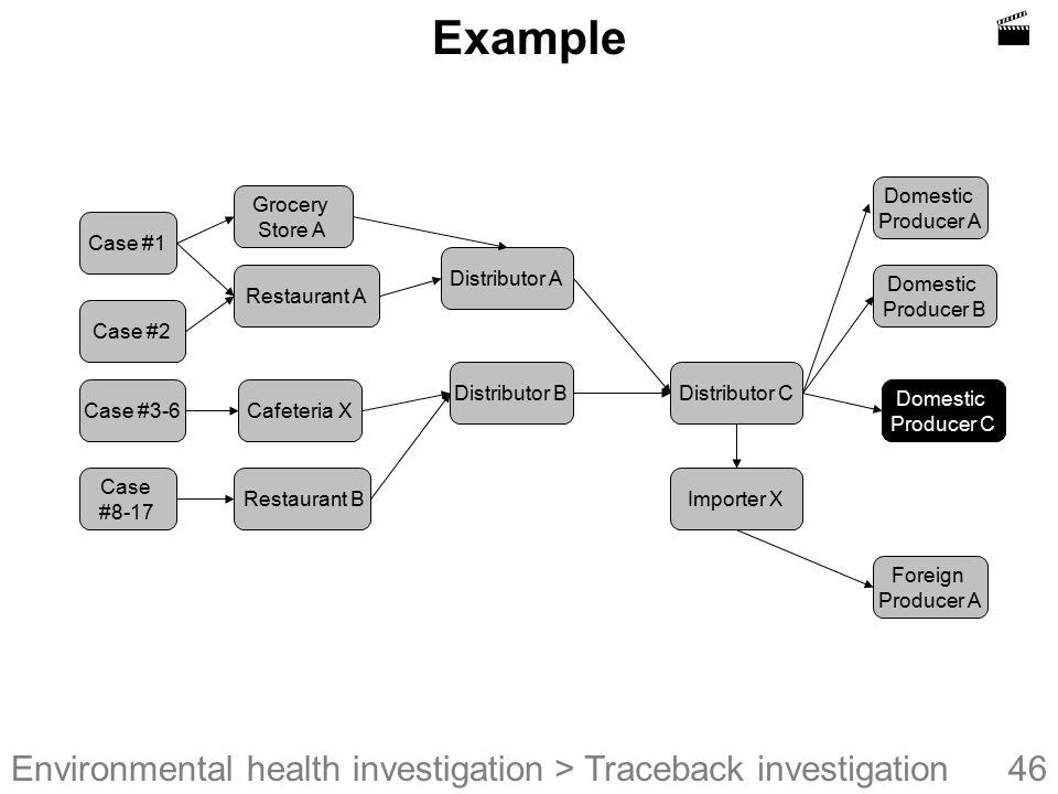  Example > Traceback investigation Domestic Producer A Grocery