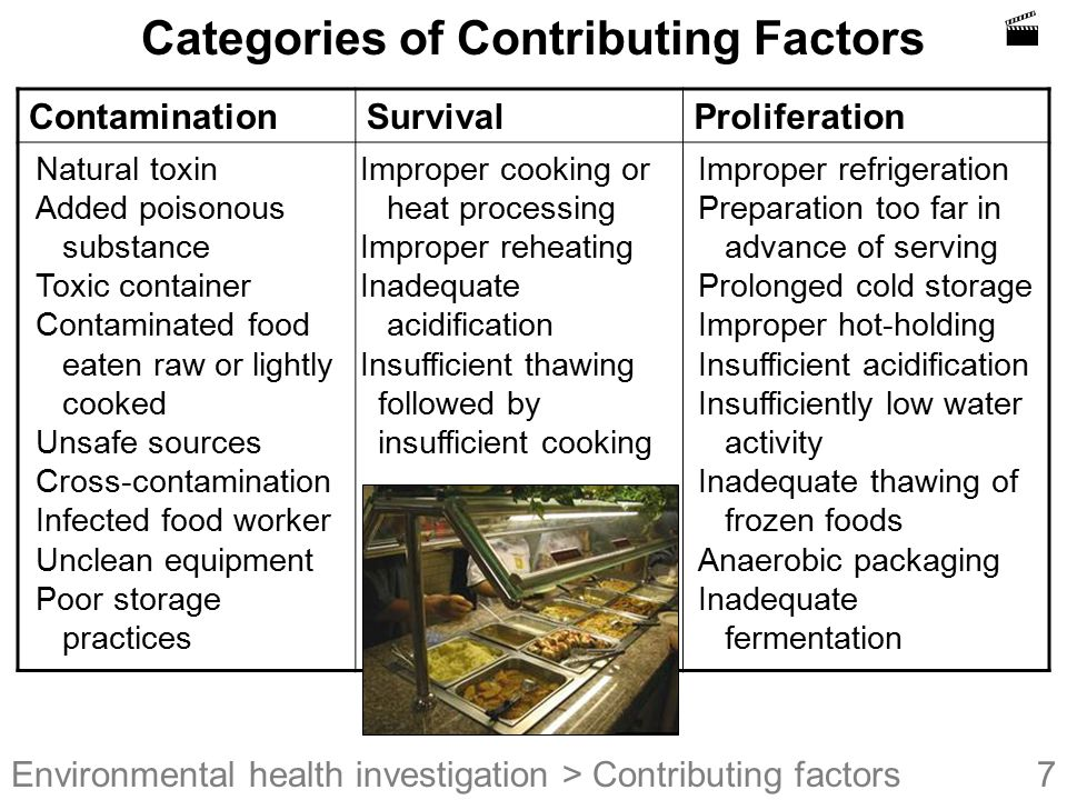 Categories of Contributing Factors