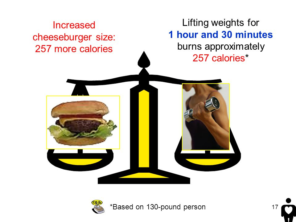 Increased cheeseburger size: 257 more calories