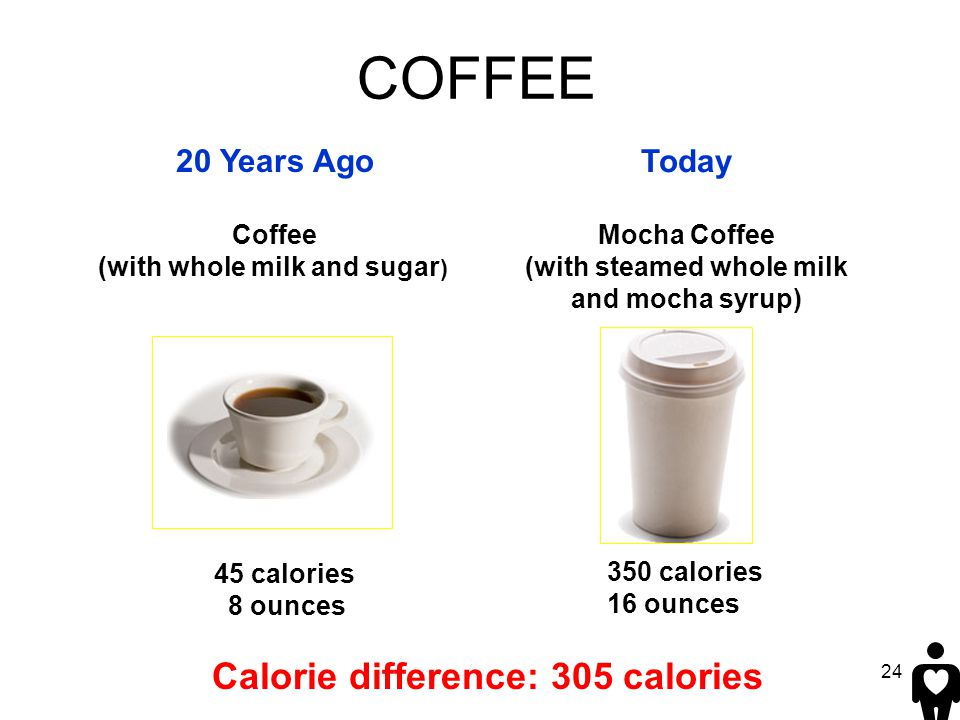 COFFEE Calorie difference: 305 calories 20 Years Ago Today
