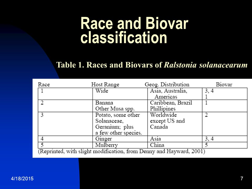 Race and Biovar classification