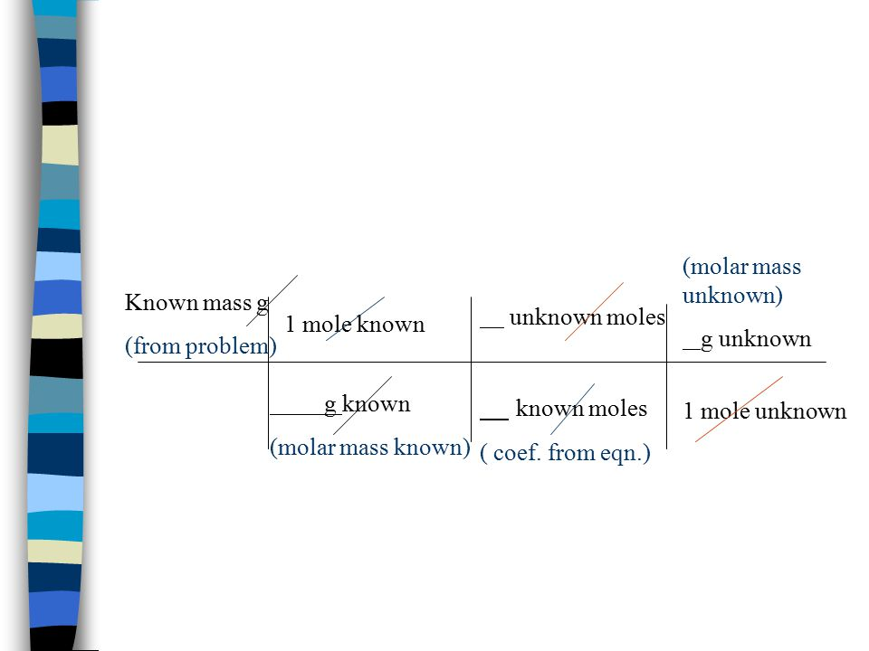 known moles (molar mass unknown) g unknown Known mass g (from problem)