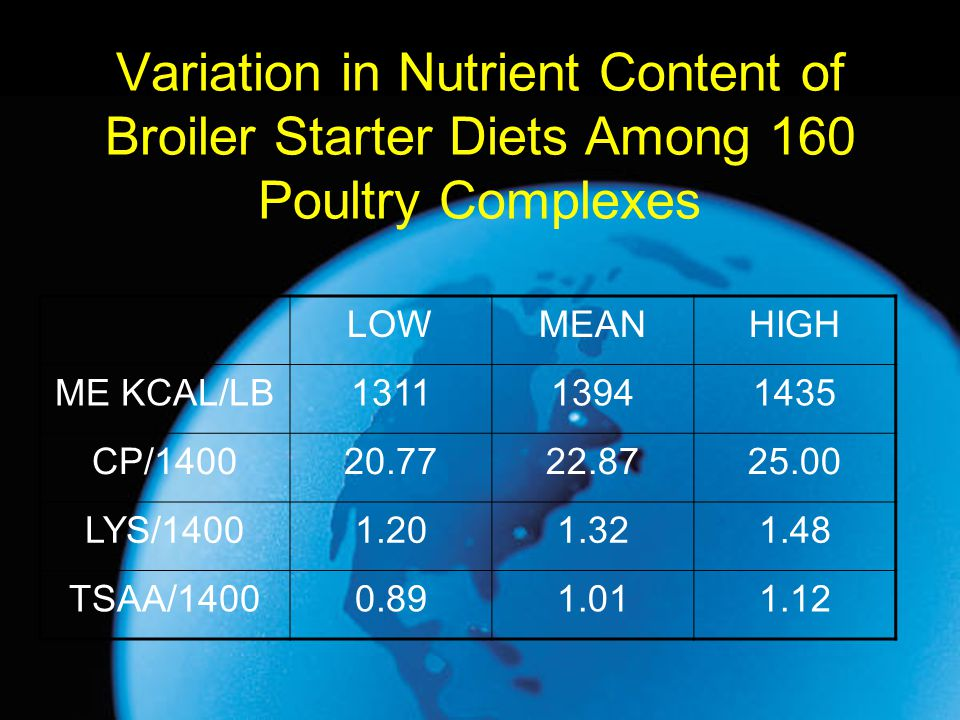 Variation in Nutrient Content of Broiler Starter Diets Among 160 Poultry Complexes