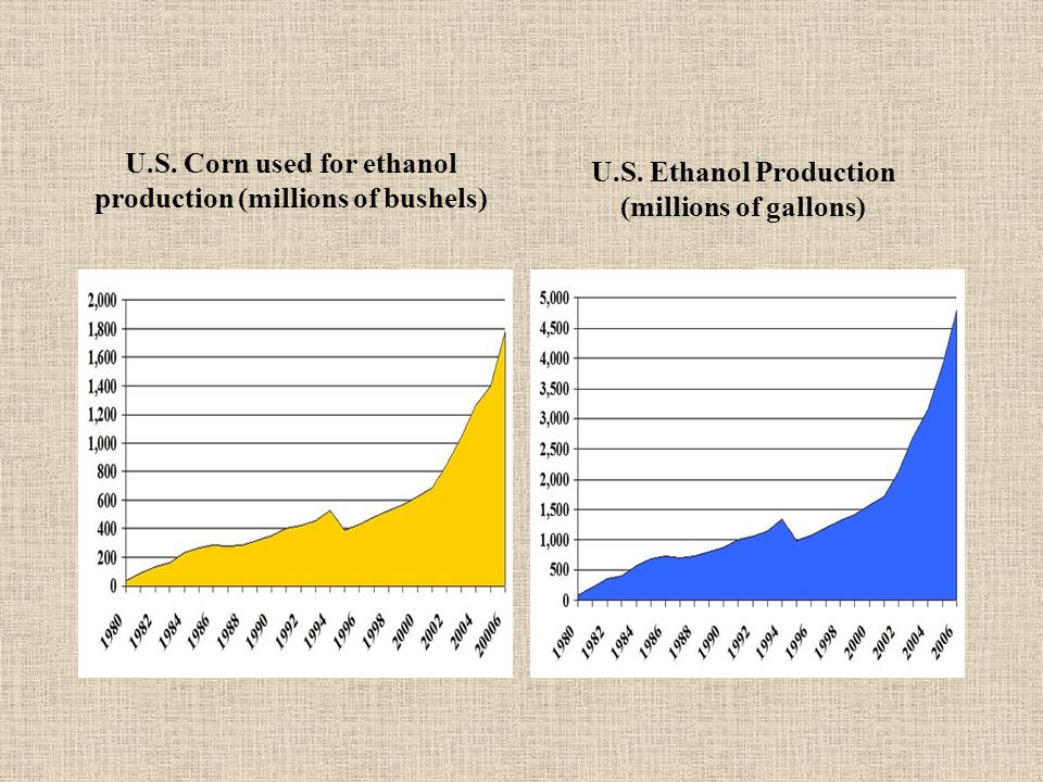U.S. Corn used for ethanol production (millions of bushels)