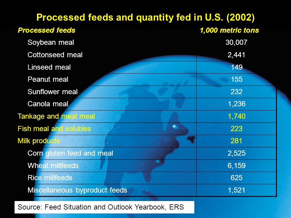 Processed feeds and quantity fed in U.S. (2002)