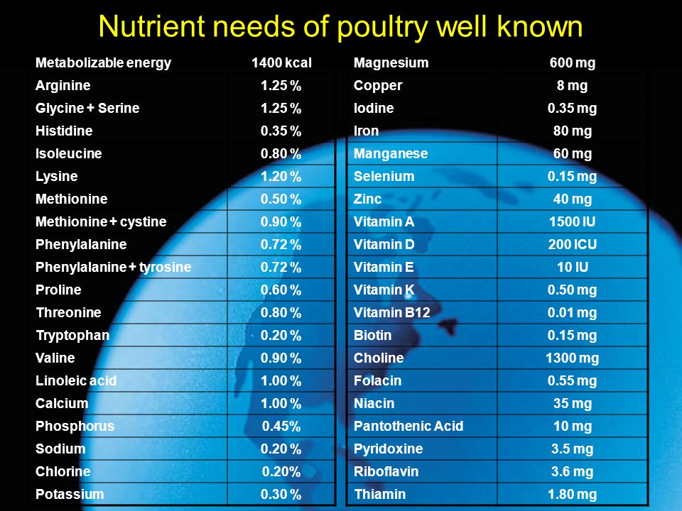 Nutrient needs of poultry well known