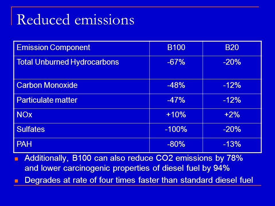 Reduced emissions Emission Component. B100. B20. Total Unburned Hydrocarbons. -67% -20% Carbon Monoxide.