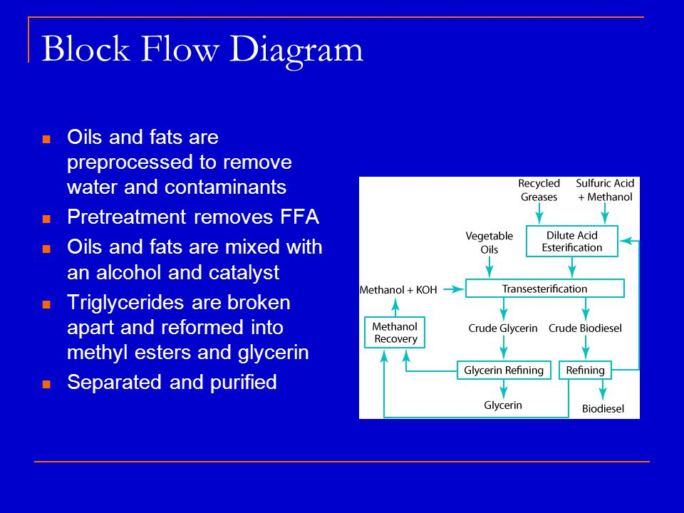 Block Flow Diagram Oils and fats are preprocessed to remove water and contaminants. Pretreatment removes FFA.
