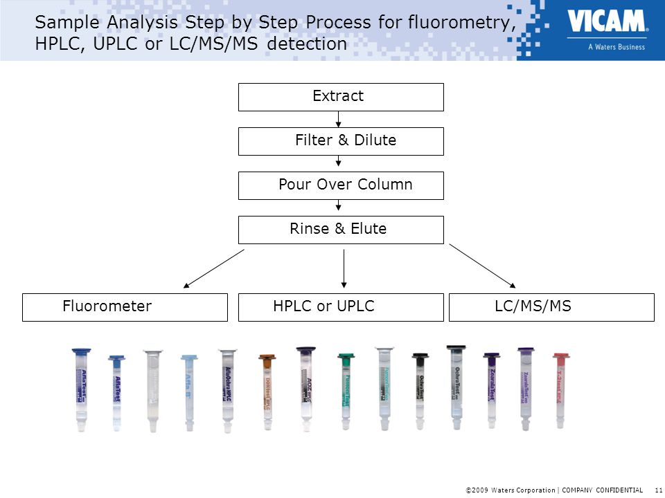 Sample Analysis Step by Step Process for fluorometry, HPLC, UPLC or LC/MS/MS detection