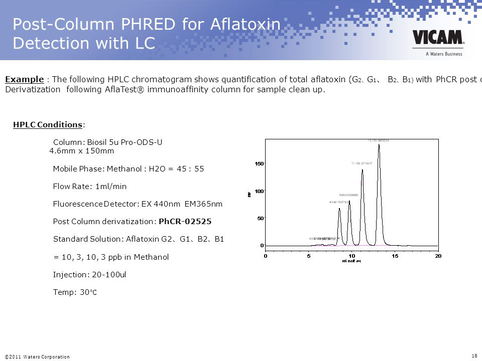 Post-Column PHRED for Aflatoxin Detection with LC