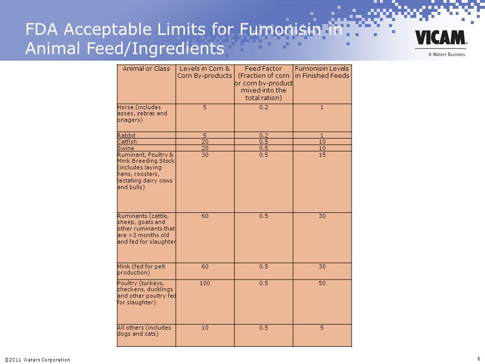 FDA Acceptable Limits for Fumonisin in Animal Feed/Ingredients