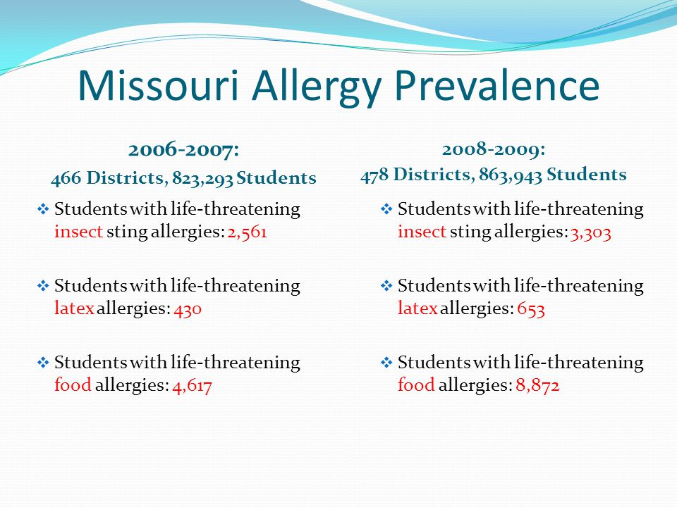 Missouri Allergy Prevalence
