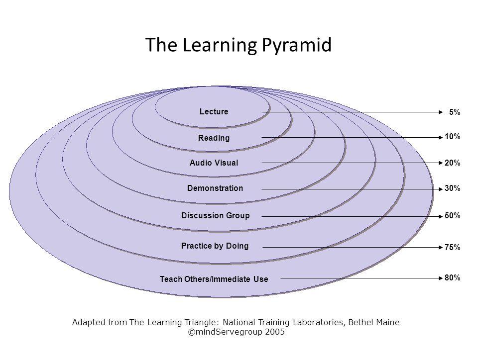 Teach Others/Immediate Use