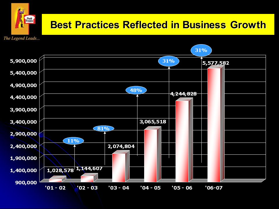 Best Practices Reflected in Business Growth