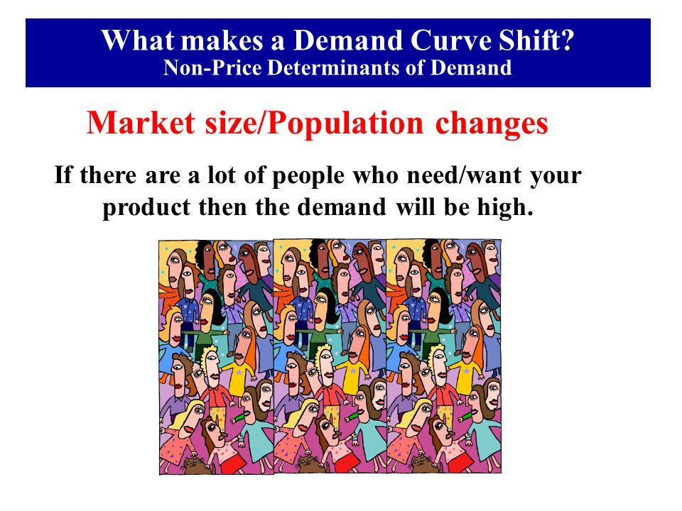 Market size/Population changes