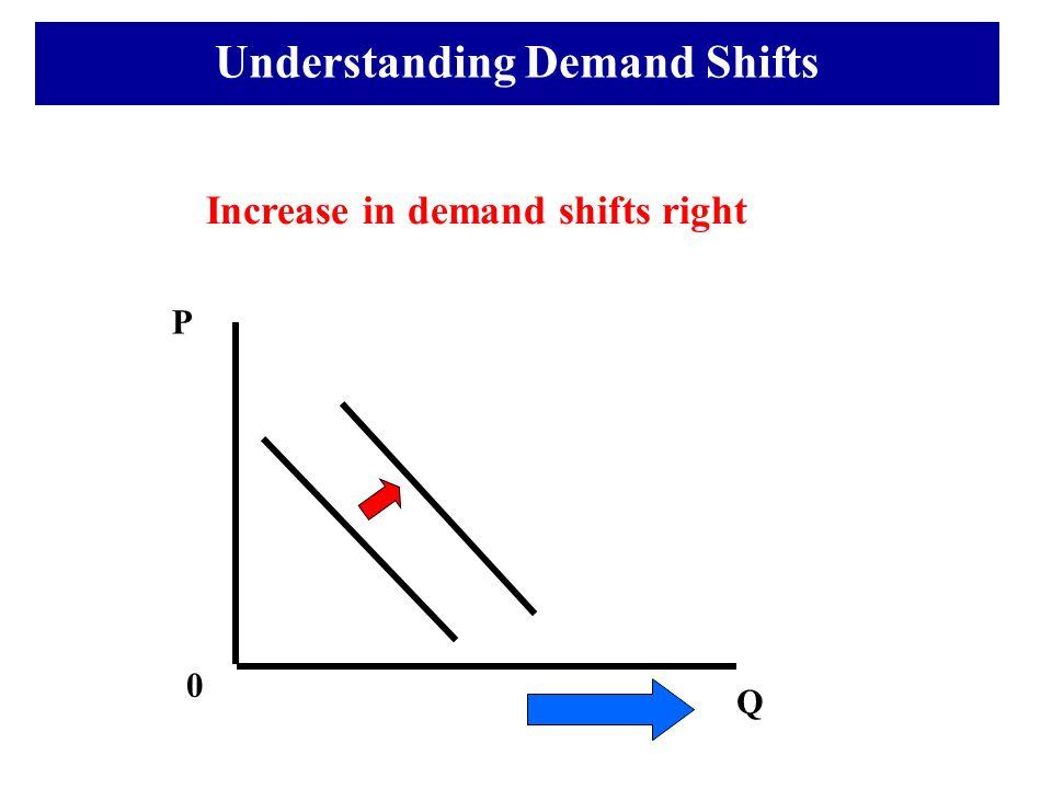 Understanding Demand Shifts