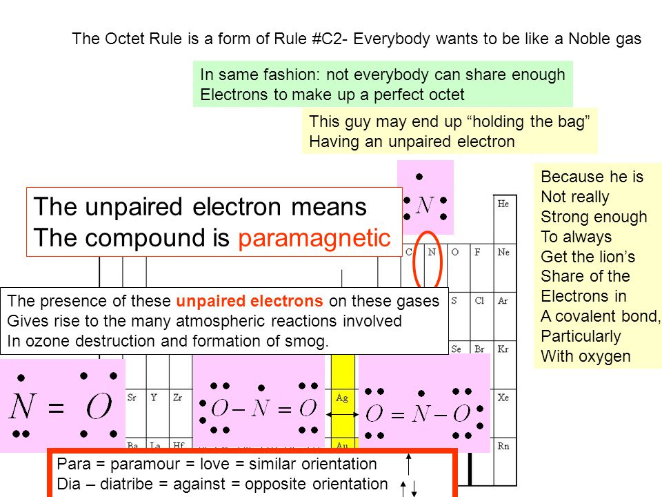 The unpaired electron means The compound is paramagnetic