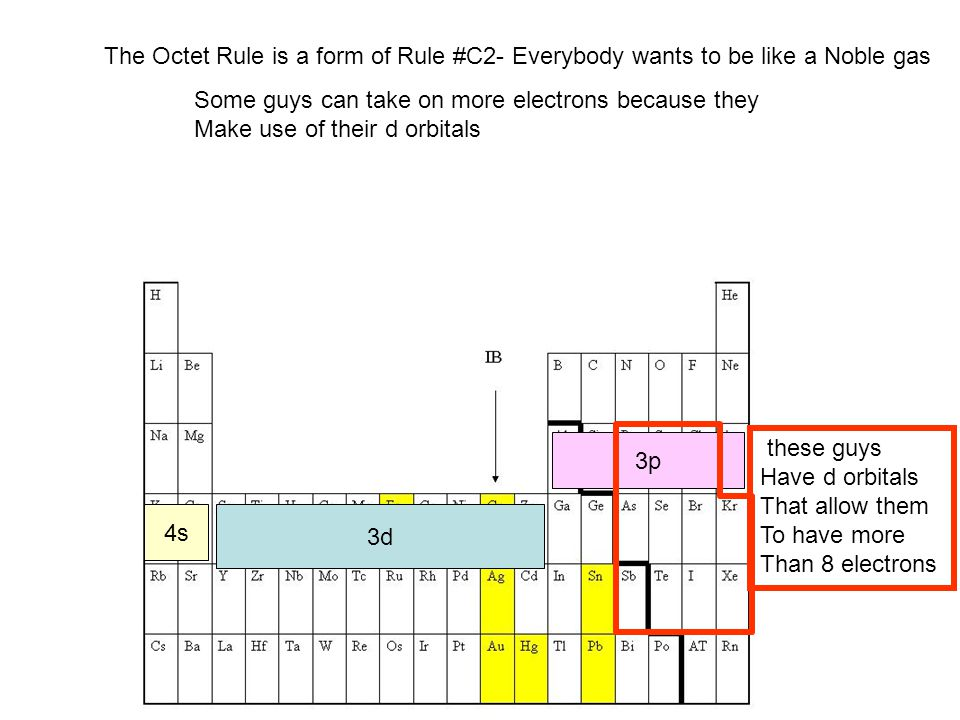 The Octet Rule is a form of Rule #C2- Everybody wants to be like a Noble gas
