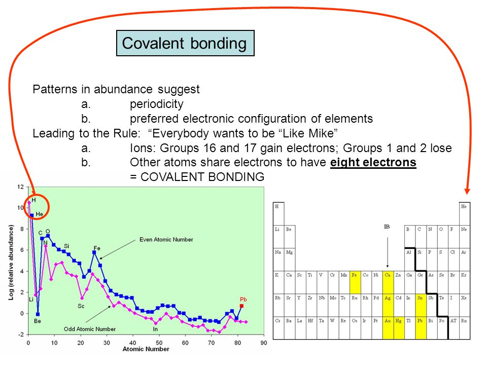 Covalent bonding Patterns in abundance suggest a. periodicity