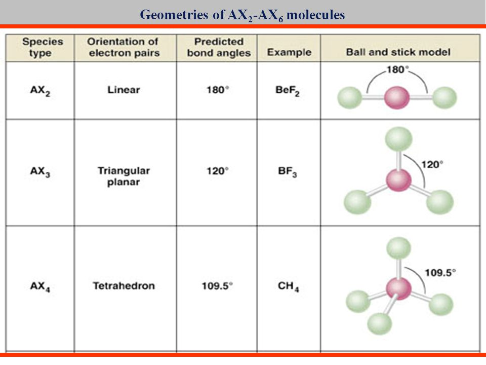 Geometries of AX2-AX6 molecules
