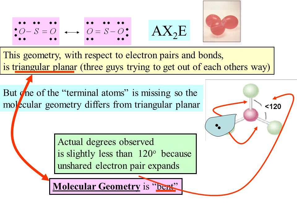 AX2E This geometry, with respect to electron pairs and bonds,