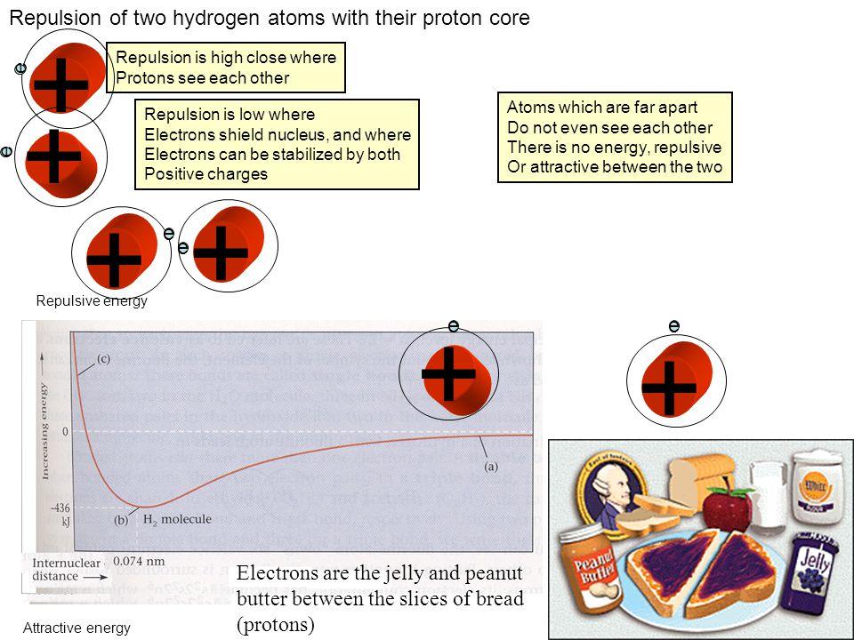 + + + + Repulsion of two hydrogen atoms with their proton core e e e e